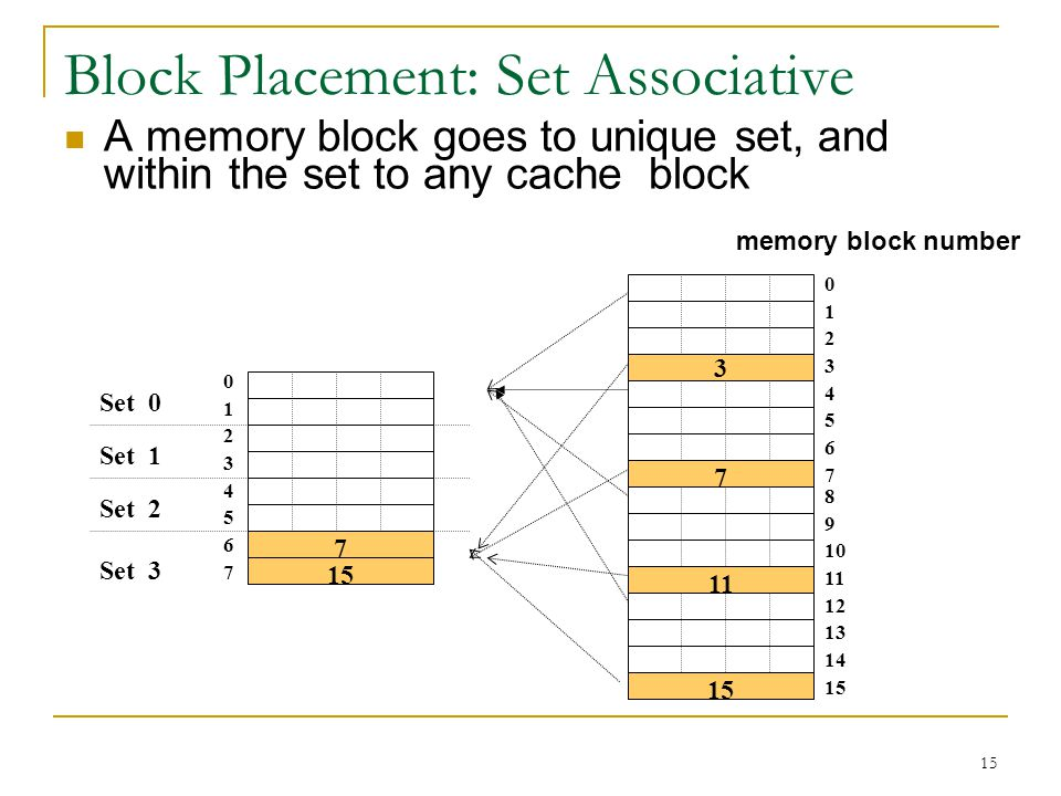 Block Placement: Set Associative