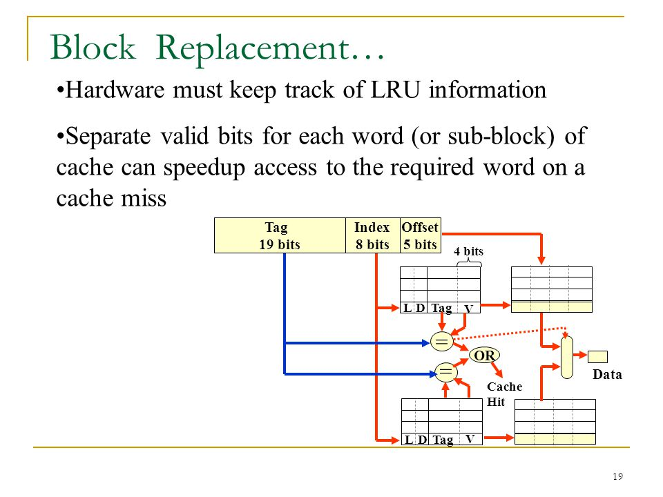 Block Replacement… Hardware must keep track of LRU information