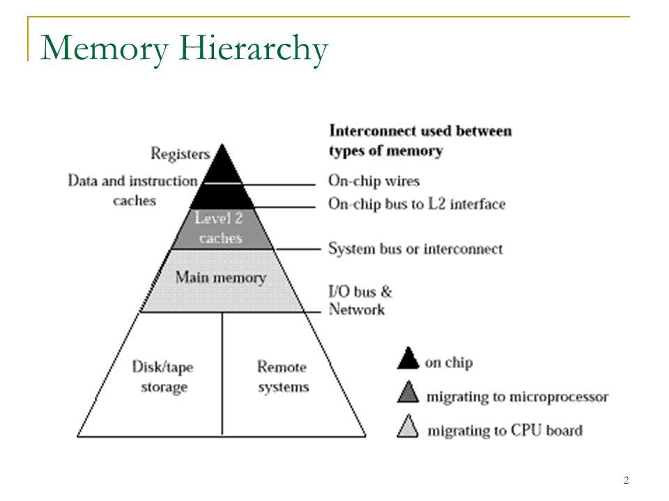 Memory Hierarchy Lec14