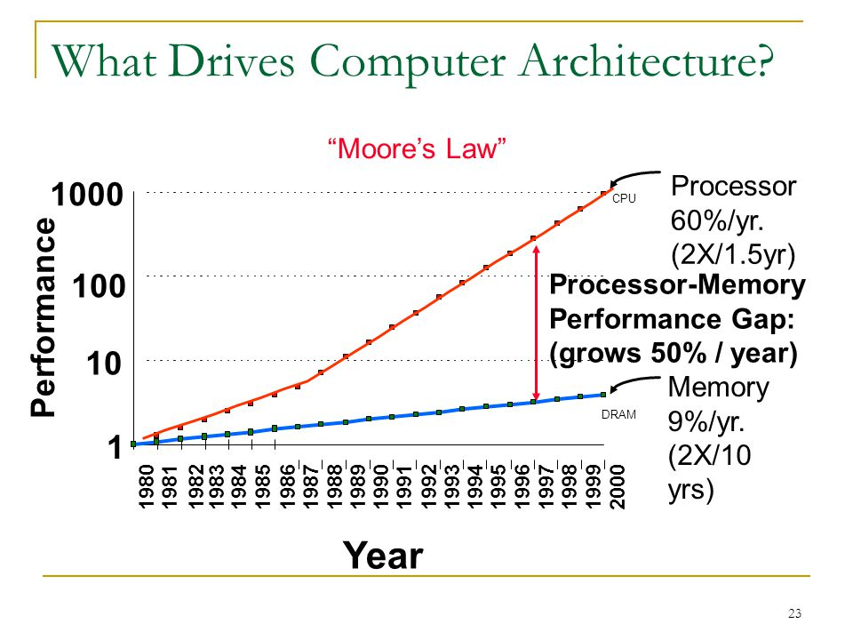 What Drives Computer Architecture