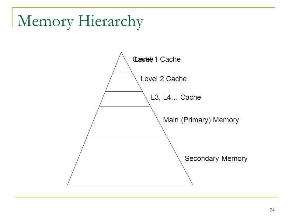 Memory Hierarchy Level 2 Cache Level 1 Cache Cache L3, L4… Cache