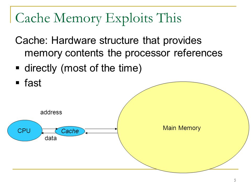 Cache Memory Exploits This