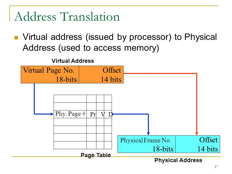 Address Translation Virtual address (issued by processor) to Physical Address (used to access memory)