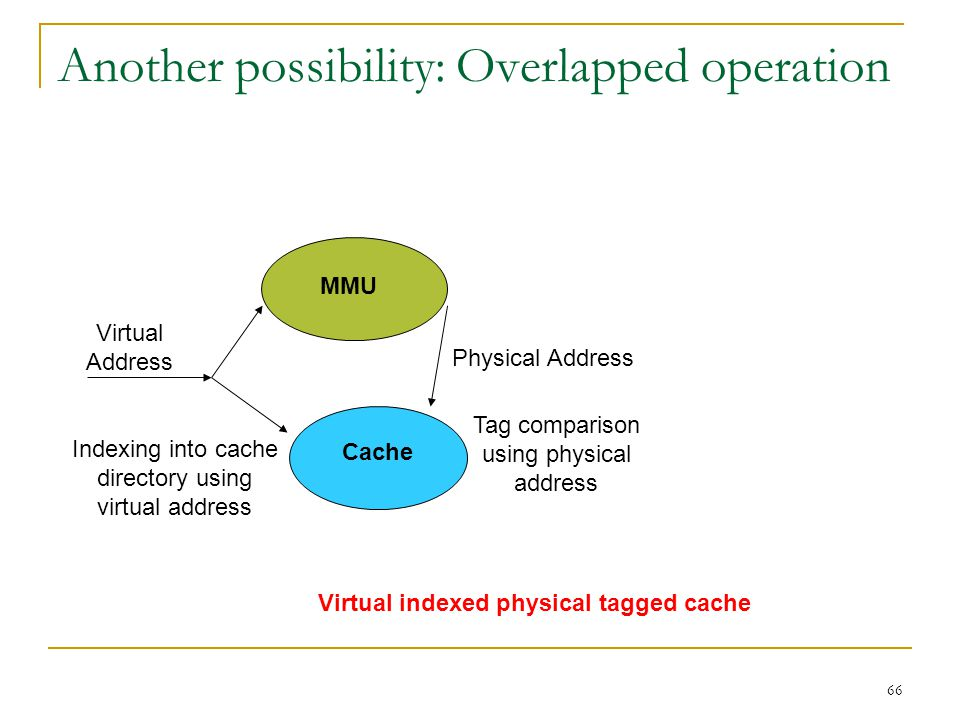 Another possibility: Overlapped operation