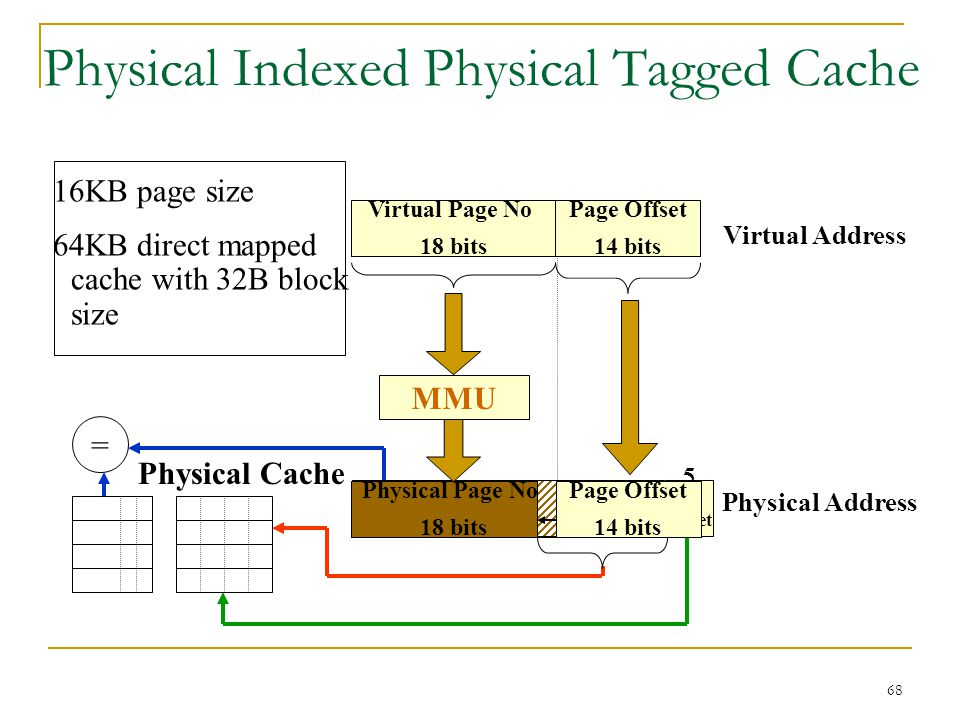 Physical Indexed Physical Tagged Cache