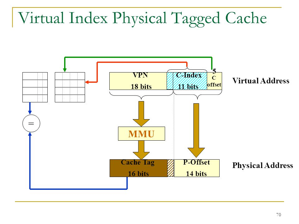 Virtual Index Physical Tagged Cache