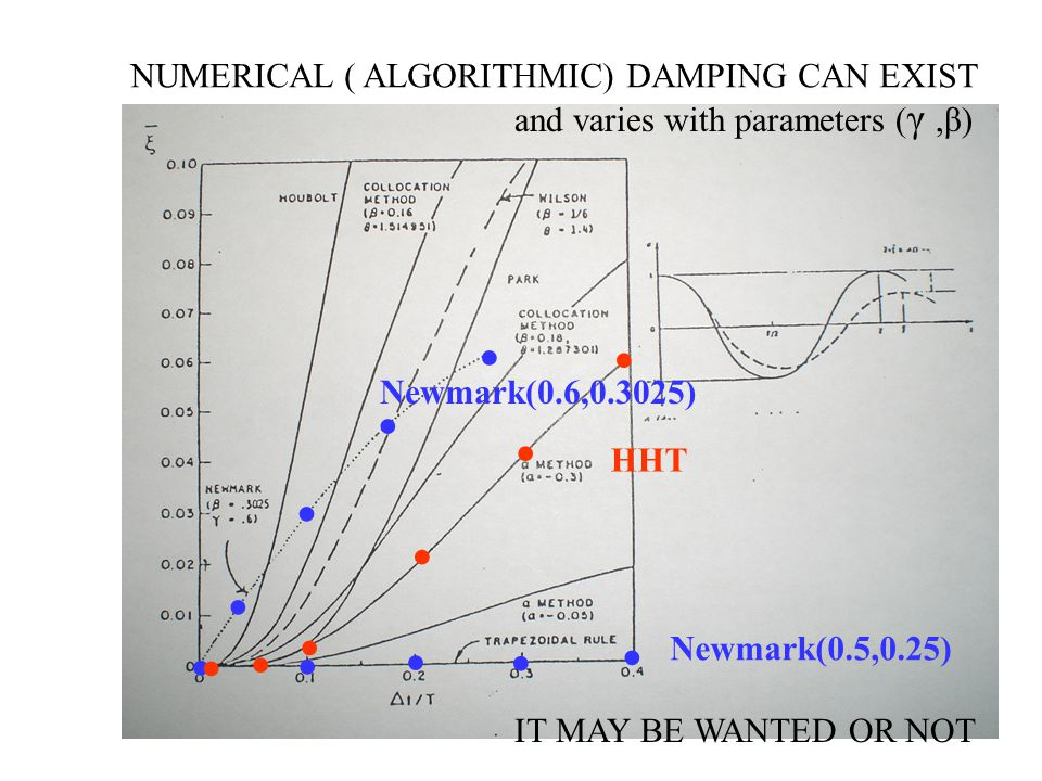 NUMERICAL ( ALGORITHMIC) DAMPING CAN EXIST