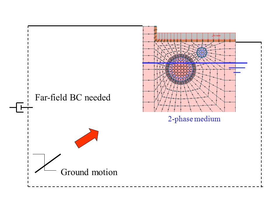 Far-field BC needed 2-phase medium Ground motion