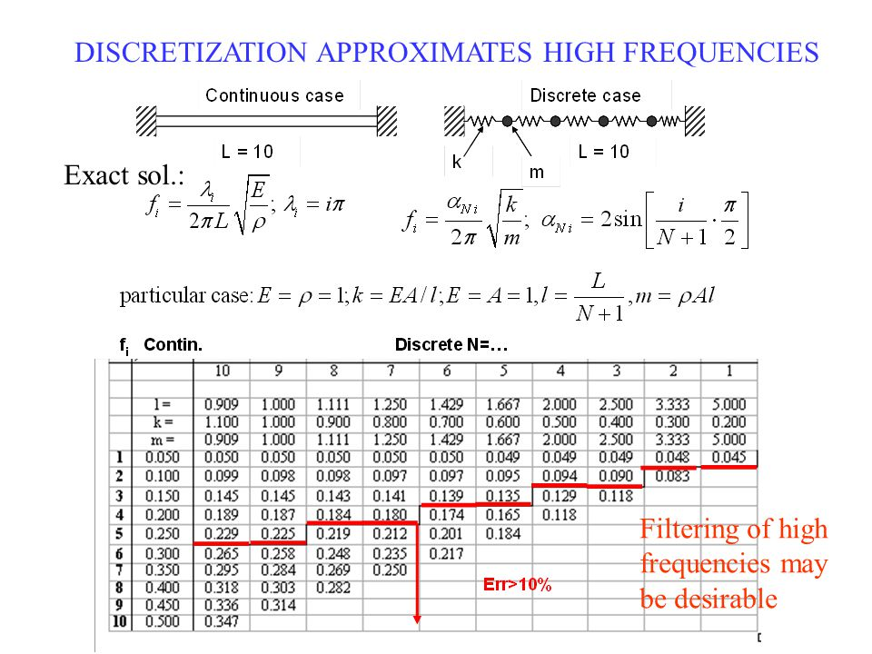 DISCRETIZATION APPROXIMATES HIGH FREQUENCIES