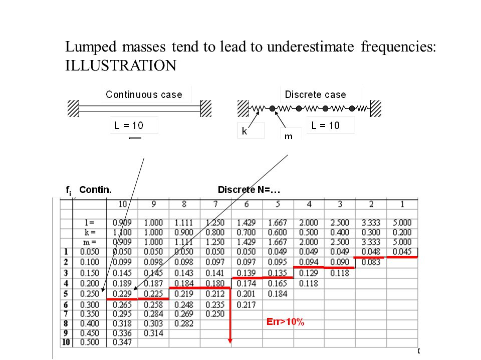 Lumped masses tend to lead to underestimate frequencies: