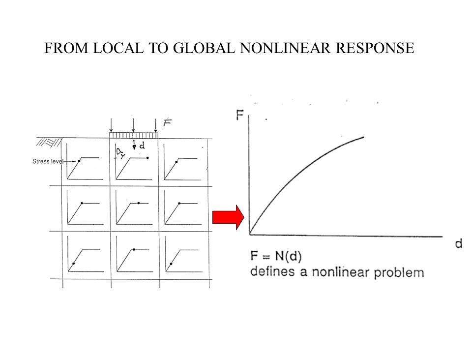 FROM LOCAL TO GLOBAL NONLINEAR RESPONSE