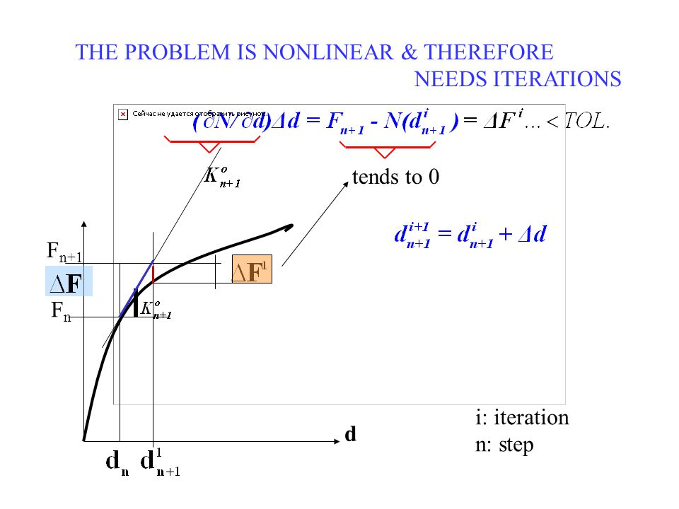 THE PROBLEM IS NONLINEAR & THEREFORE