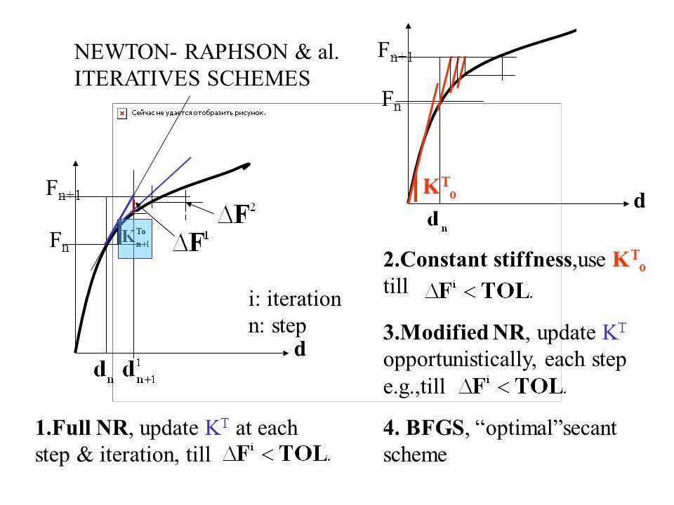 d Fn. Fn+1. NEWTON- RAPHSON & al. ITERATIVES SCHEMES. d. Fn. Fn+1. KTo. 2.Constant stiffness,use KTo.