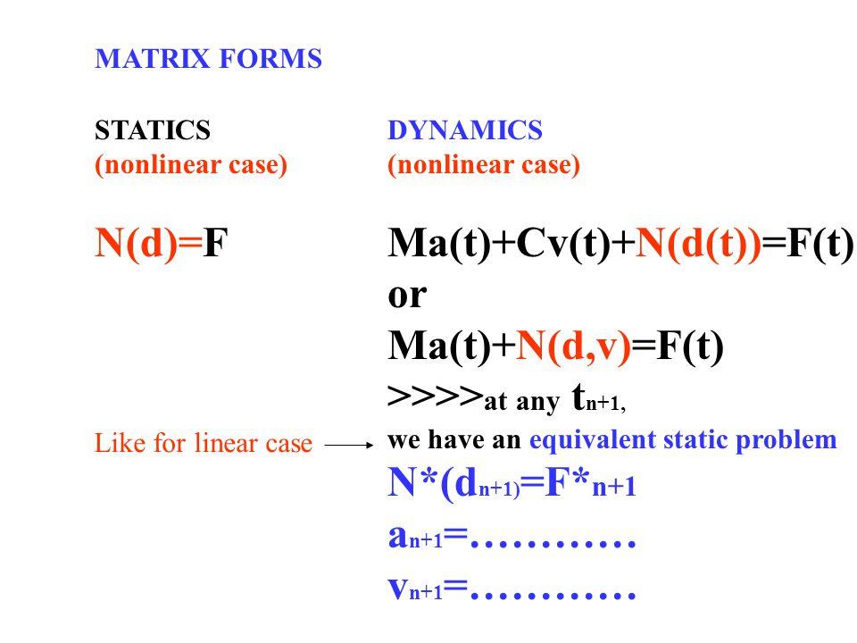 Dda Line Drawing Algorithm Full Form : Nonlinear dynamic finite element analysis in zsoil ppt