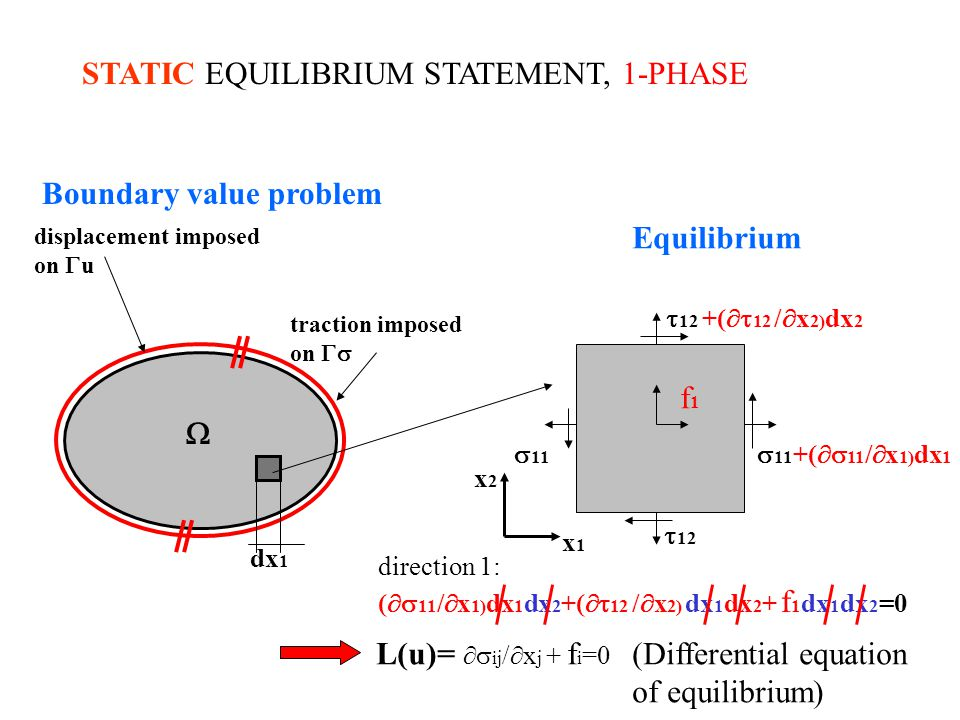 STATIC EQUILIBRIUM STATEMENT, 1-PHASE