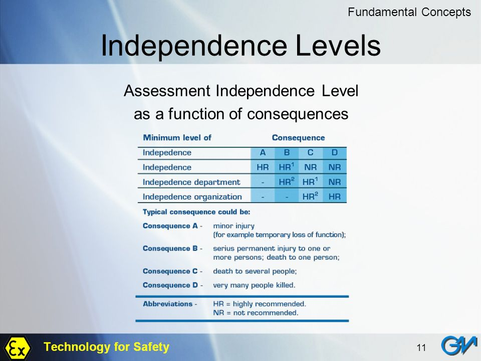 Independence Levels Assessment Independence Level