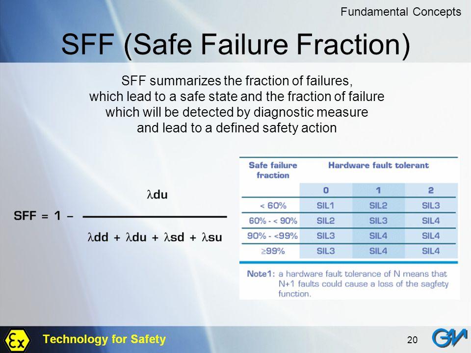SFF (Safe Failure Fraction)
