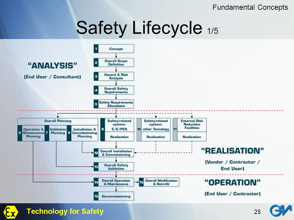 Fundamental Concepts Safety Lifecycle 1/5