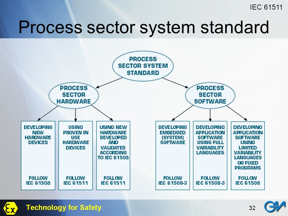 Process sector system standard