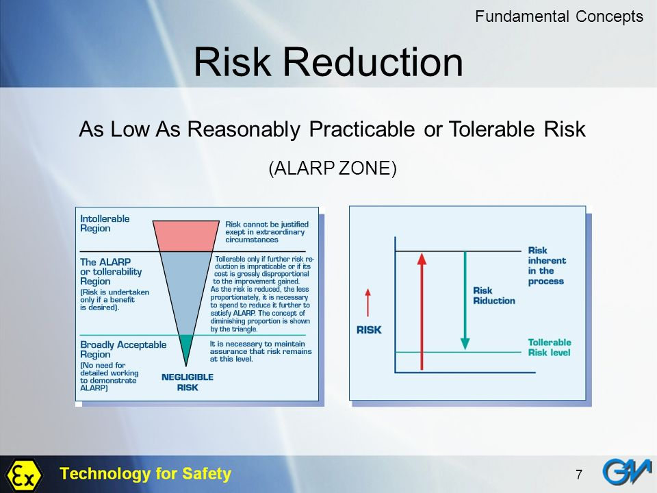 As Low As Reasonably Practicable or Tolerable Risk