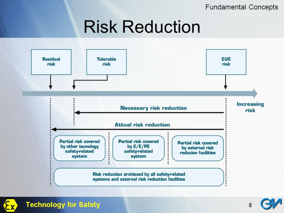Fundamental Concepts Risk Reduction