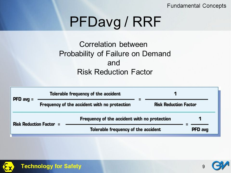 Probability of Failure on Demand