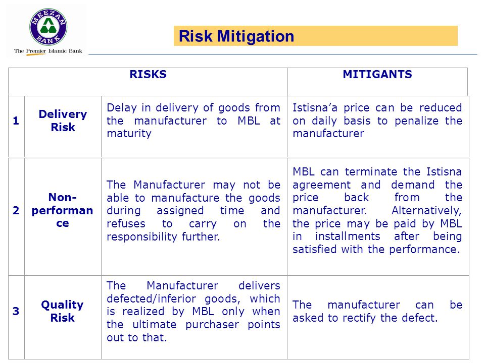 Risk Mitigation MITIGANTS 1 Delivery Risk