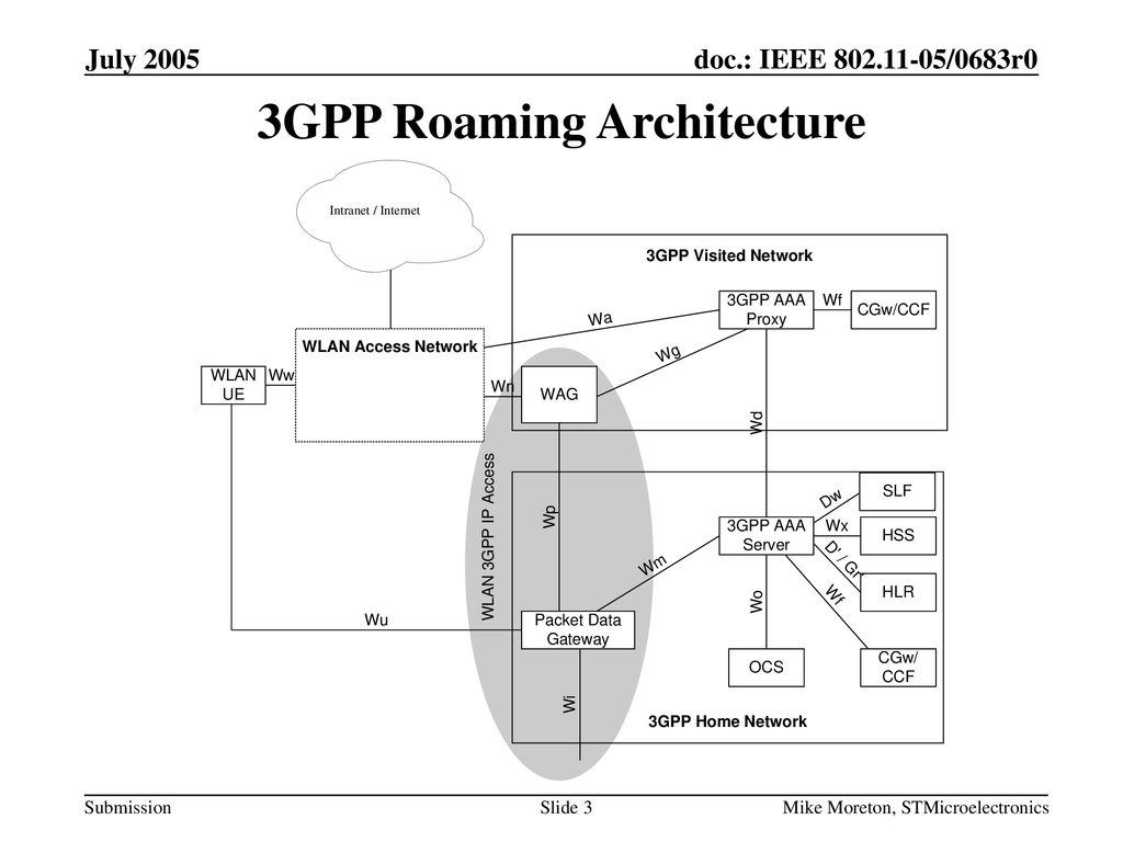 3GPP Roaming Architecture