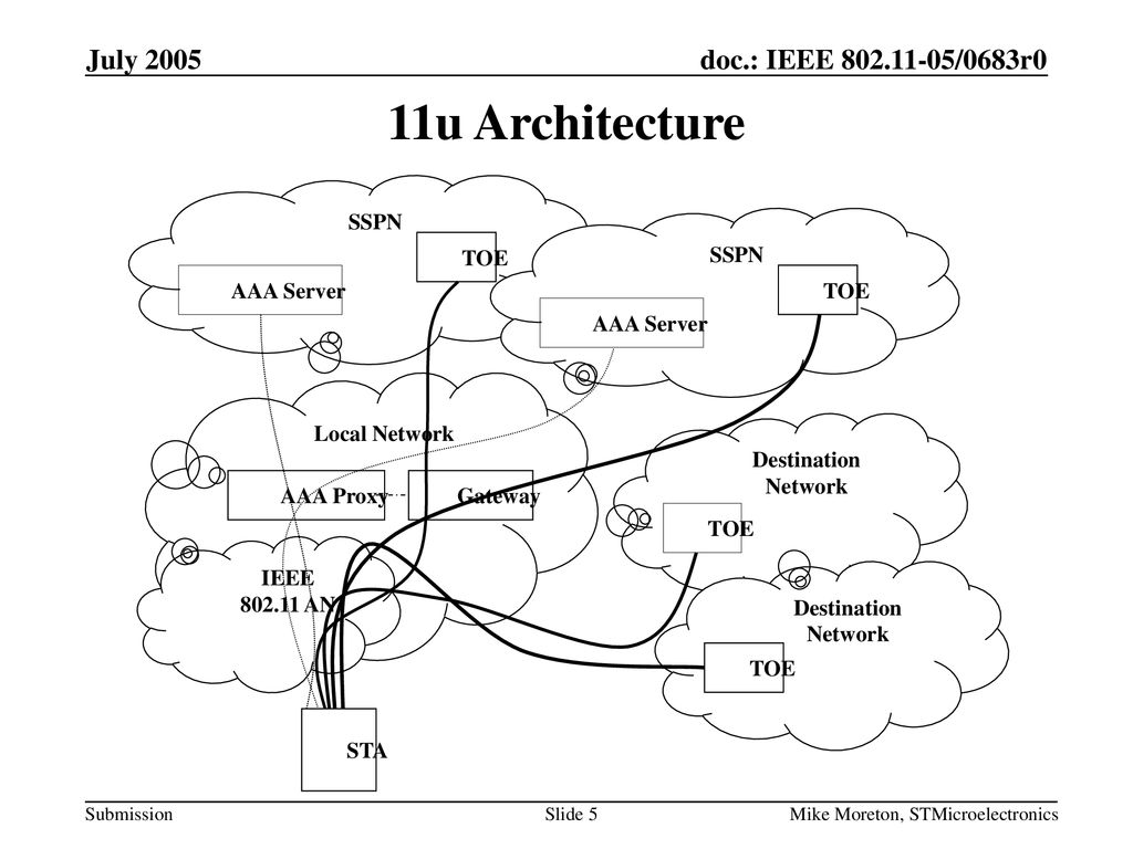 11u Architecture July 2005 Local Network Destination Network SSPN STA