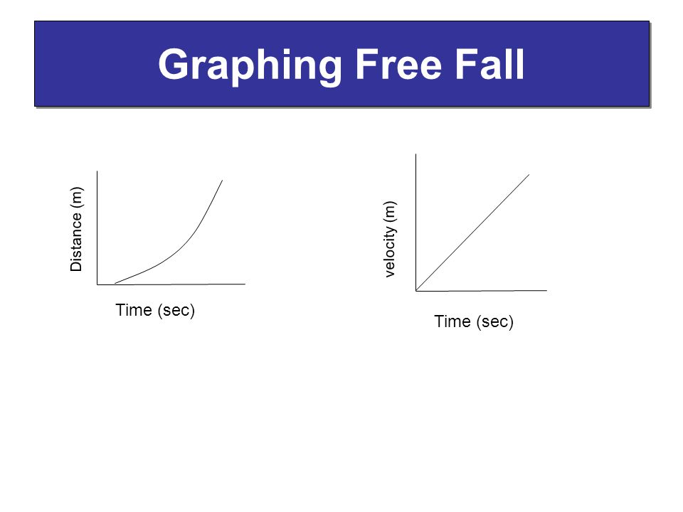 Graphing Free Fall Distance (m) velocity (m) Time (sec) Time (sec)