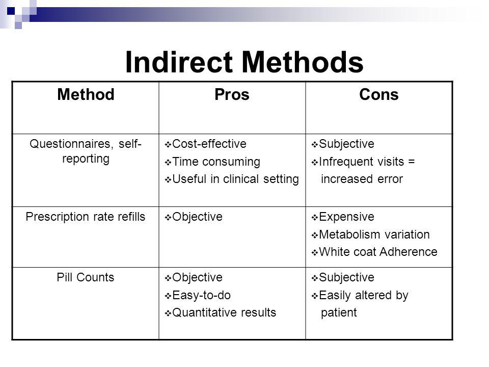 Indirect Methods Method Pros Cons Questionnaires, self-reporting