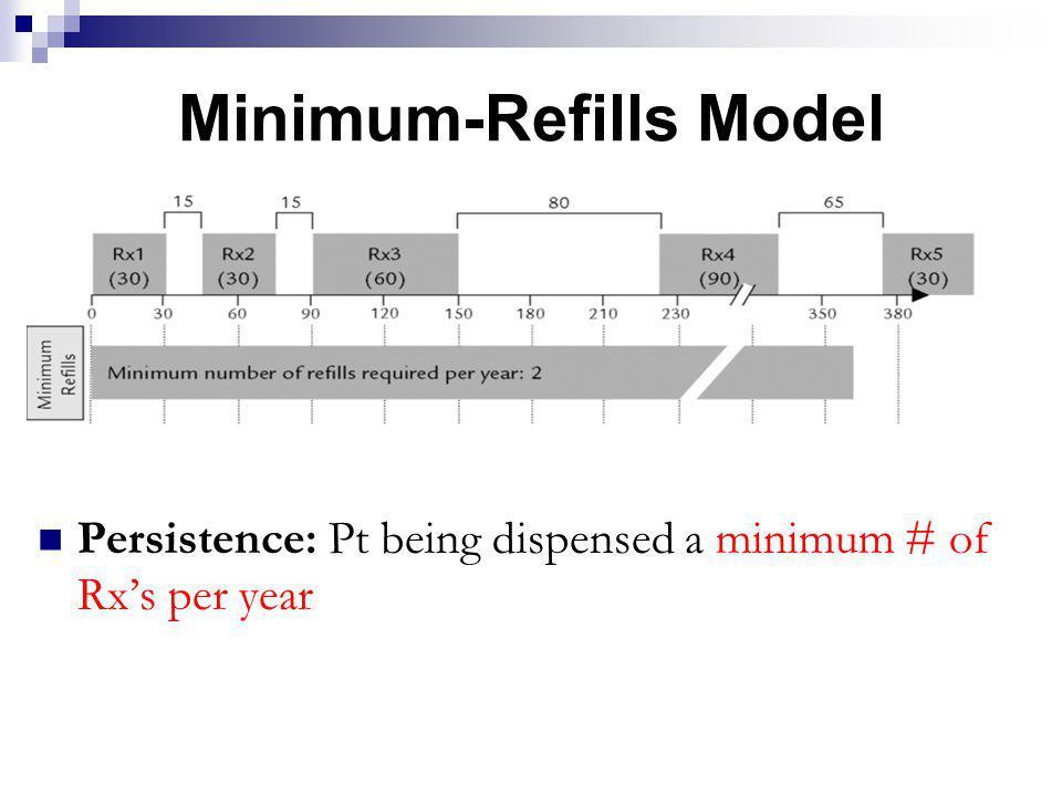 Minimum-Refills Model