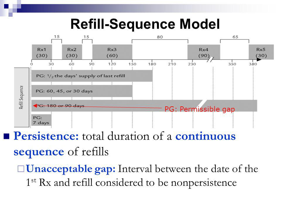 Refill-Sequence Model