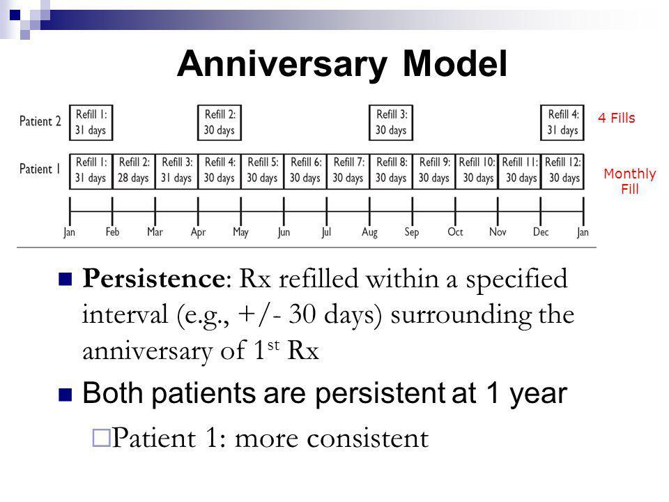 Anniversary Model Patient 1: more consistent