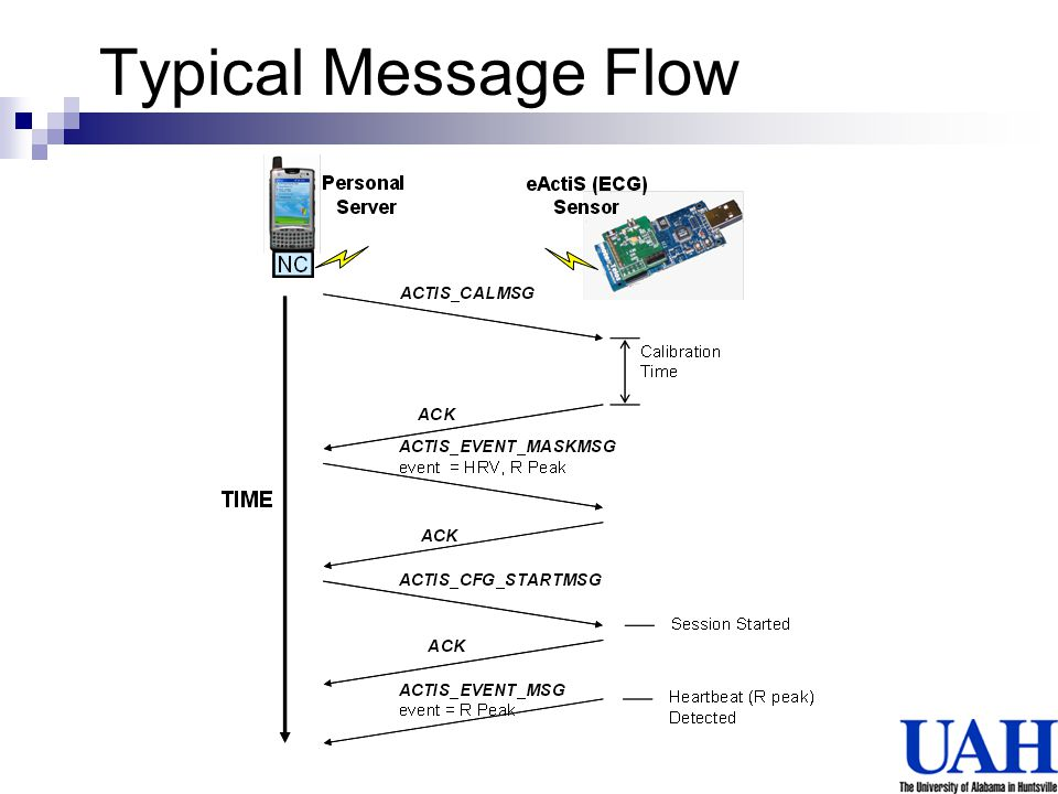 Typical Message Flow