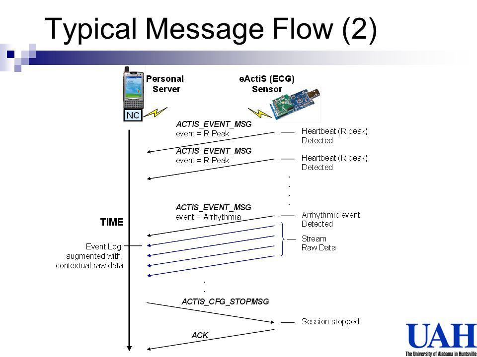 Typical Message Flow (2)