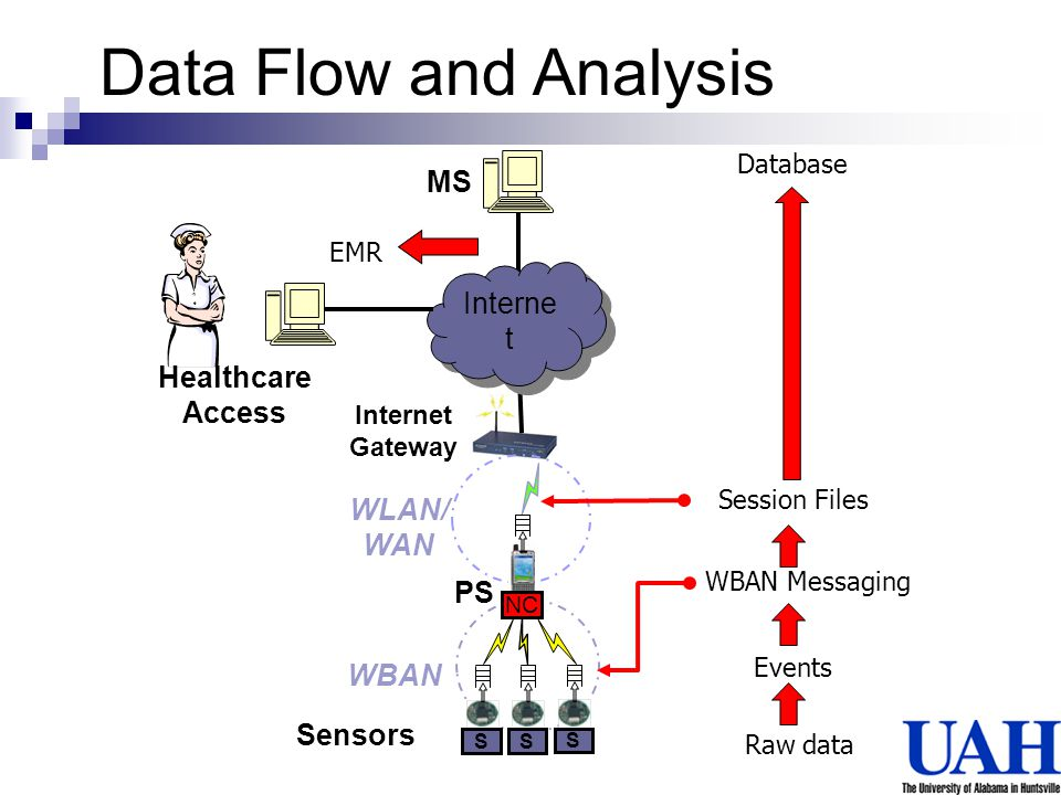 Data Flow and Analysis MS Internet Healthcare Access WLAN/ WAN PS WBAN