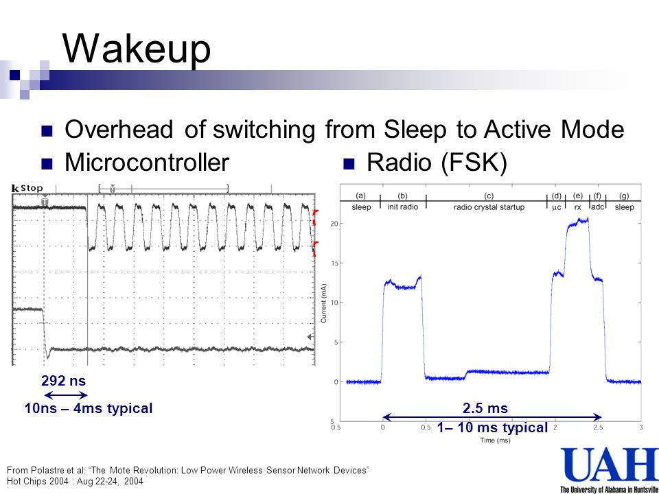 Wakeup Overhead of switching from Sleep to Active Mode Microcontroller