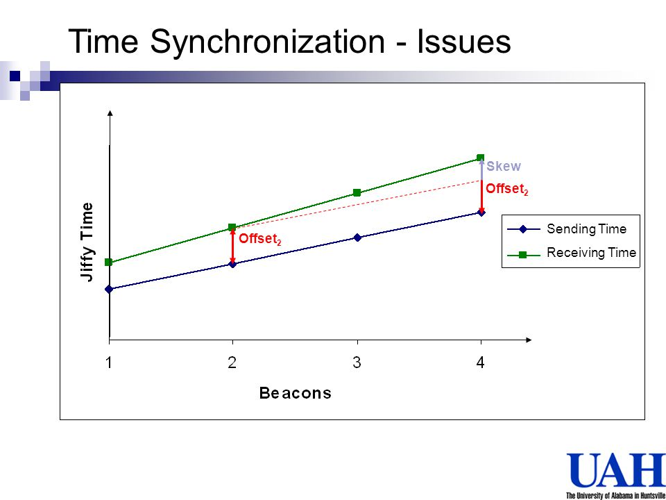 Time Synchronization - Issues
