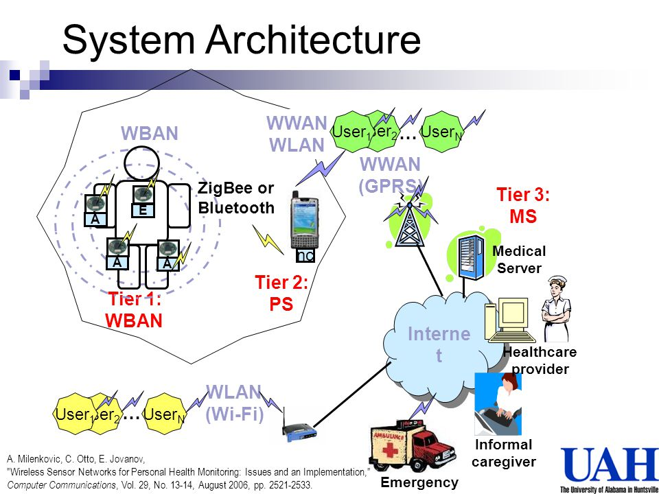 System Architecture WWAN WLAN WBAN … WWAN (GPRS) Tier 3: MS Tier 2: PS