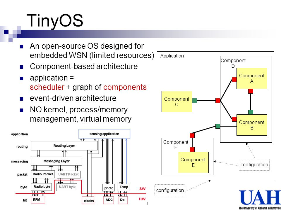 TinyOS An open-source OS designed for embedded WSN (limited resources)