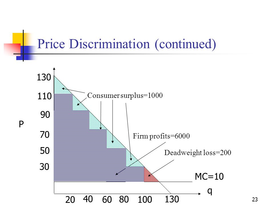Price Discrimination (continued)