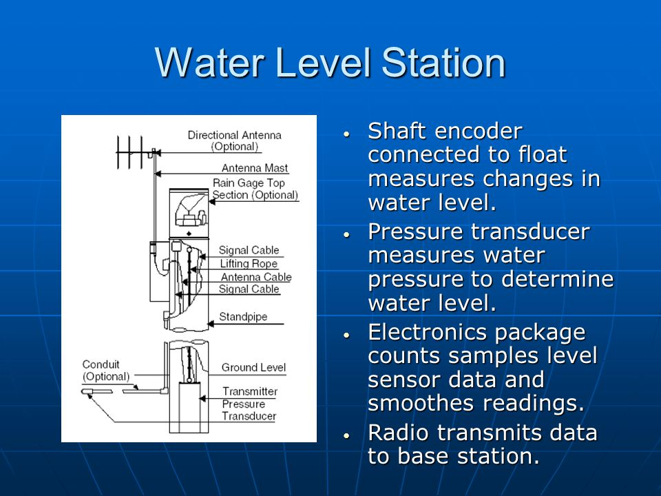 Water Level Station Shaft encoder connected to float measures changes in water level.