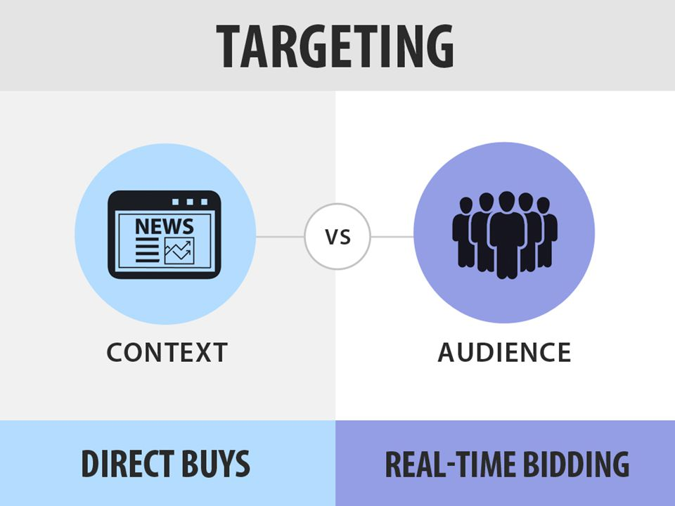 If there is one thing you need to remember, this is it: The fundamental difference between direct buys and RTB is the shift from buying ad impressions in bulk (direct), to auctioning each impression off individually to the highest bidder (RTB).