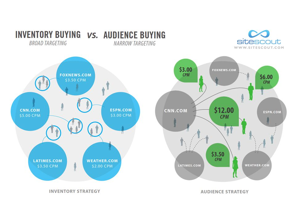 Direct buys = targeting inventory based on the context of the site