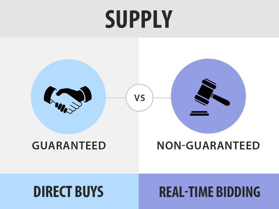 Another fundamental difference between direct buys and RTB is the level of certainty that your ad campaigns will receive the volume you want or need.