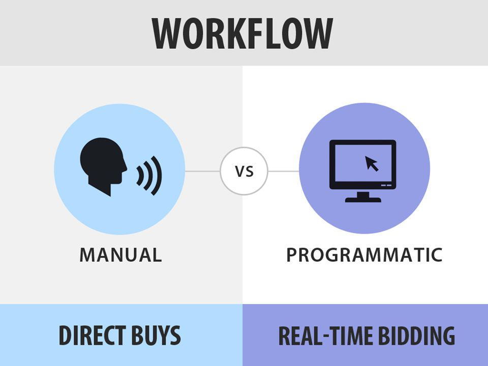 Another difference between direct buys and RTB is the workflow of launching campaigns.