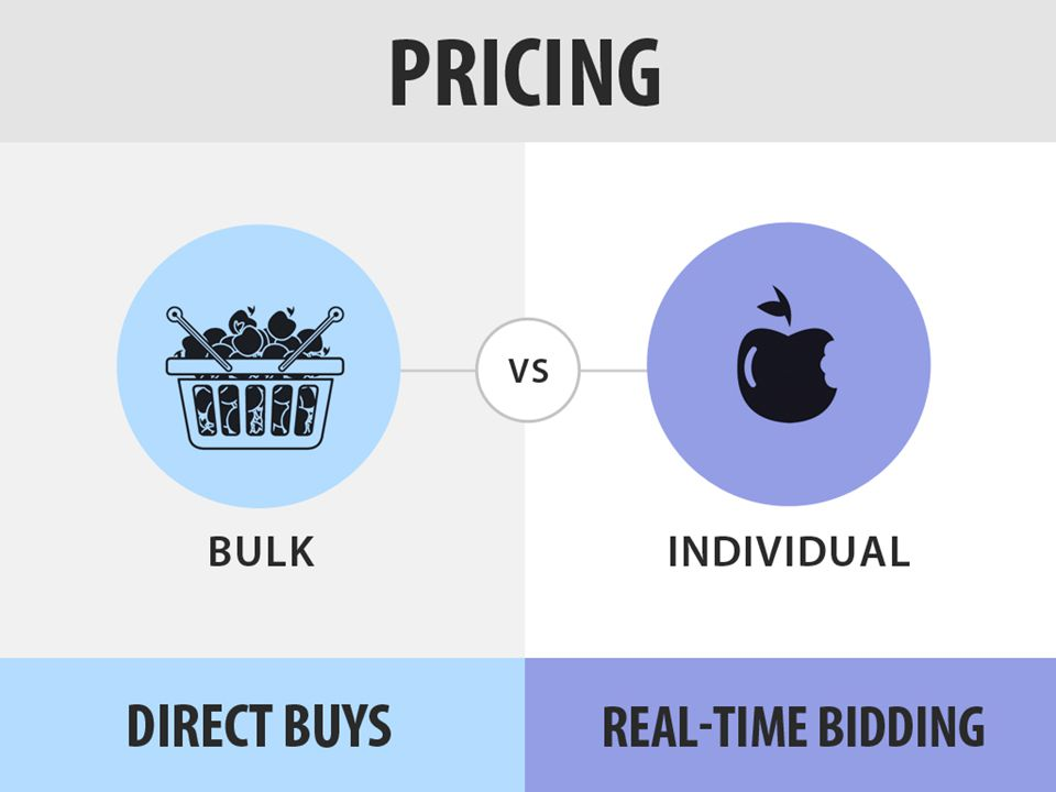 Another primary difference between direct buys and RTB is the nature in which inventory is priced.