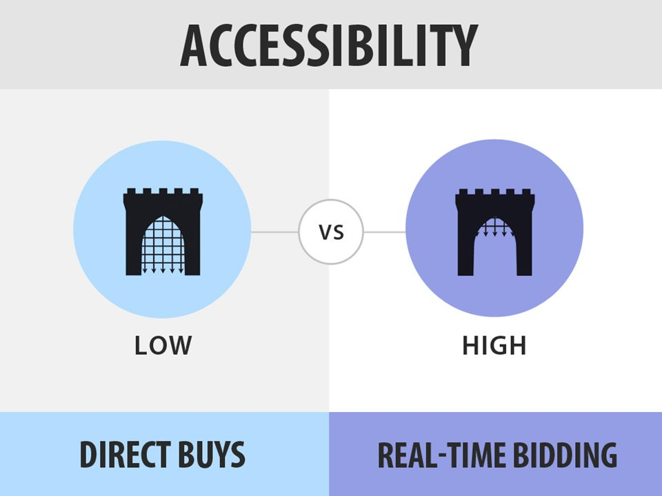 The final difference we will cover between direct buys and RTB is the accessibility of each approach.