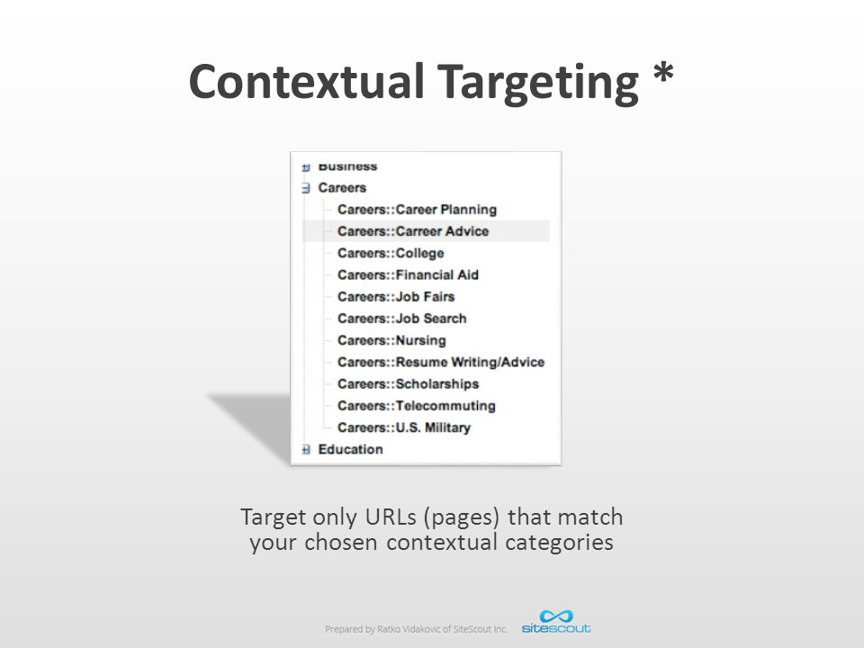 Contextual Targeting *